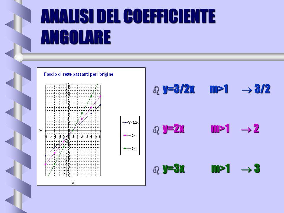 b Analizziamo le rette di equazione b y=1/4 x m<1 b y=1/2x m<1 b y=x funzione identica m=1