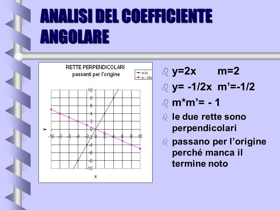 ANALISI DEL COEFFICIENTE ANGOLARE b y=xm=1 b y= -xm=-1 b m*m= - 1 b le due rette sono perpendicolari b passano per lorigine perché manca il termine no