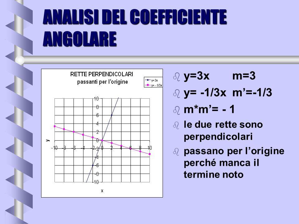 ANALISI DEL COEFFICIENTE ANGOLARE b y=2xm=2 b y= -1/2xm=-1/2 b m*m= - 1 b le due rette sono perpendicolari b passano per lorigine perché manca il term