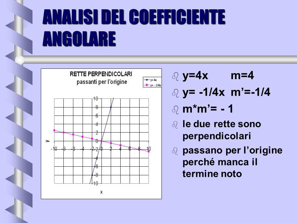 ANALISI DEL COEFFICIENTE ANGOLARE b y=3xm=3 b y= -1/3xm=-1/3 b m*m= - 1 b le due rette sono perpendicolari b passano per lorigine perché manca il term