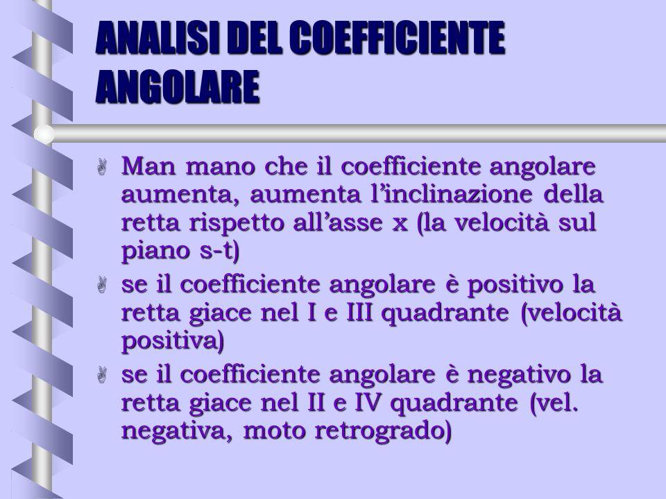 ANALISI DEL COEFFICIENTE ANGOLARE b y=4xm=4 b y= -1/4xm=-1/4 b m*m= - 1 b le due rette sono perpendicolari b passano per lorigine perché manca il term