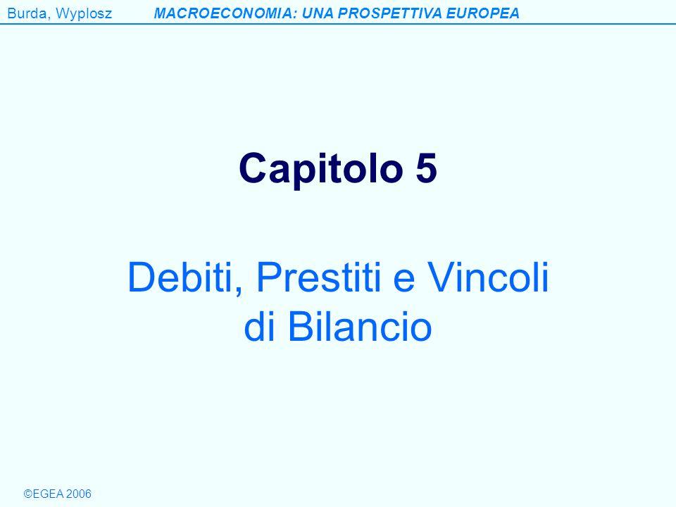 Burda, WyploszMACROECONOMIA: UNA PROSPETTIVA EUROPEA ©EGEA 2006 Teorema Modigliani-Miller Il valore dellimpresa è indipendente da come limpresa è finanziata V = E + B (E = azioni; B = obbligazioni) = profitti Rendimento impresa = / V= /(E+B) Rendimento azionisti E = ( - rB)/E= ( V-rB)/E= [ (E+B)-rB]/V