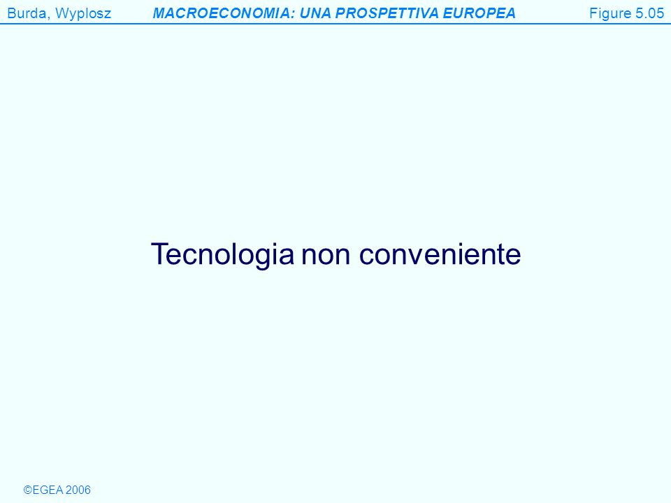 Burda, WyploszMACROECONOMIA: UNA PROSPETTIVA EUROPEA ©EGEA 2006 Figure 5.5 Tecnologia non conveniente Figure 5.05