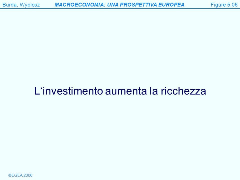 Burda, WyploszMACROECONOMIA: UNA PROSPETTIVA EUROPEA ©EGEA 2006 Figure 5.6 Linvestimento aumenta la ricchezza Figure 5.06
