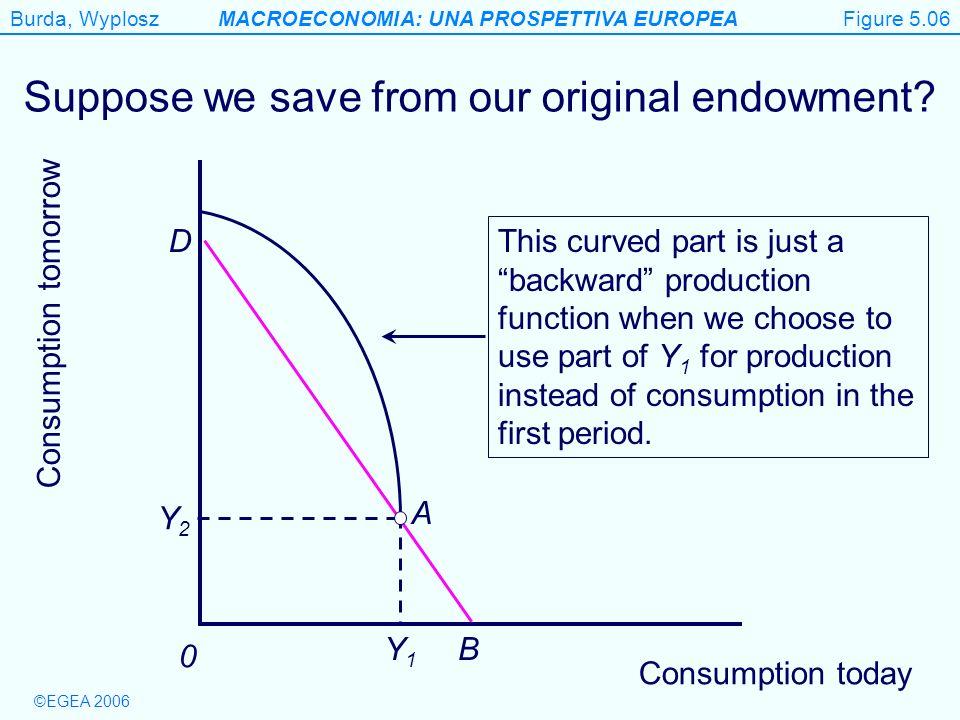 Burda, WyploszMACROECONOMIA: UNA PROSPETTIVA EUROPEA ©EGEA 2006 Figure 5.6 Consumption today Consumption tomorrow 0 D B Suppose we save from our origi