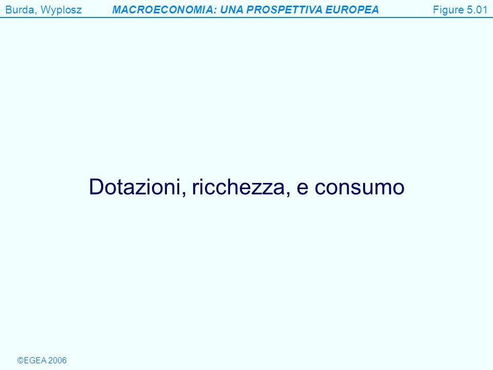 Burda, WyploszMACROECONOMIA: UNA PROSPETTIVA EUROPEA ©EGEA 2006 I vincoli di bilancio dei settori pubblico e privato consolidati C 1 + C 2 /(1+r) = Y 1 – T 1 + [(Y 2 -T 2 )/(1+r)] G 1 + G 2 /(1+r G ) = T 1 + T 2 /(1+r G ) da cui si ottiene, assumendo che r=r G C 1 + C 2 /(1+r) = Y 1 – G 1 + [(Y 2 -G 2 )/(1+r)]