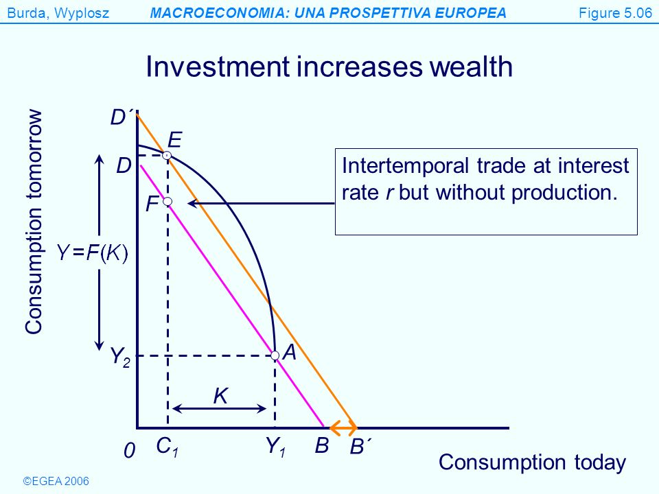 Burda, WyploszMACROECONOMIA: UNA PROSPETTIVA EUROPEA ©EGEA 2006 Figure 5.6 Consumption tomorrow 0 D B Investment increases wealth B´ D´ Y1Y1 Y2Y2 C1C1