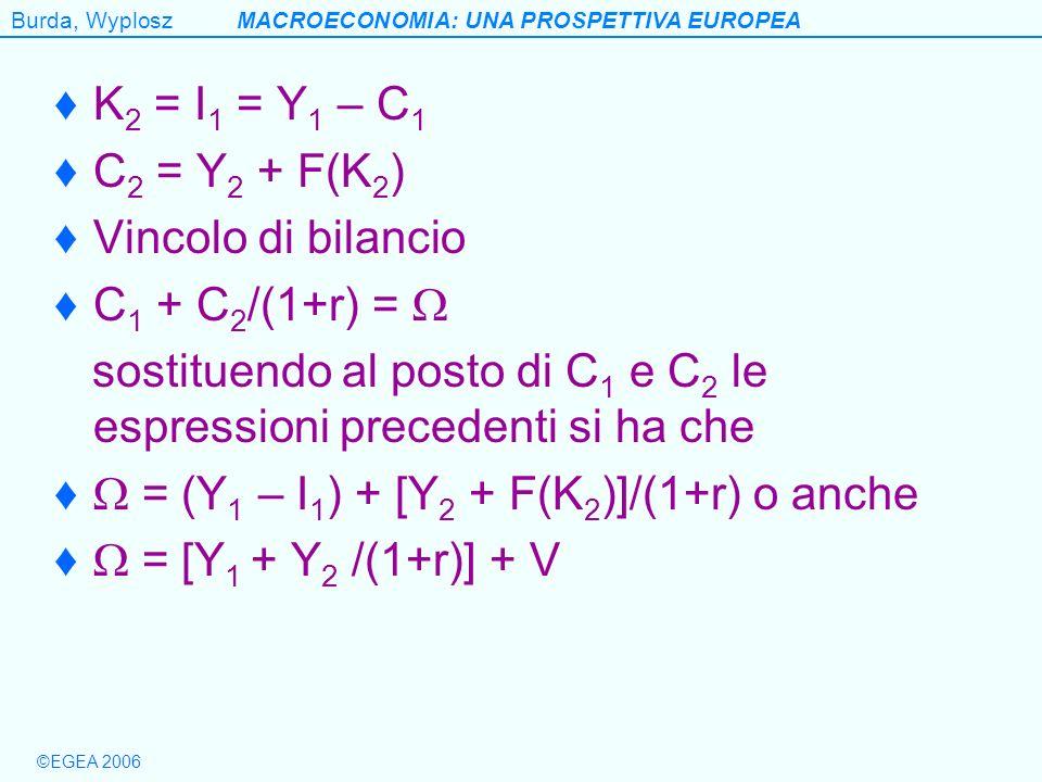 Burda, WyploszMACROECONOMIA: UNA PROSPETTIVA EUROPEA ©EGEA 2006 K 2 = I 1 = Y 1 – C 1 C 2 = Y 2 + F(K 2 ) Vincolo di bilancio C 1 + C 2 /(1+r) = sosti