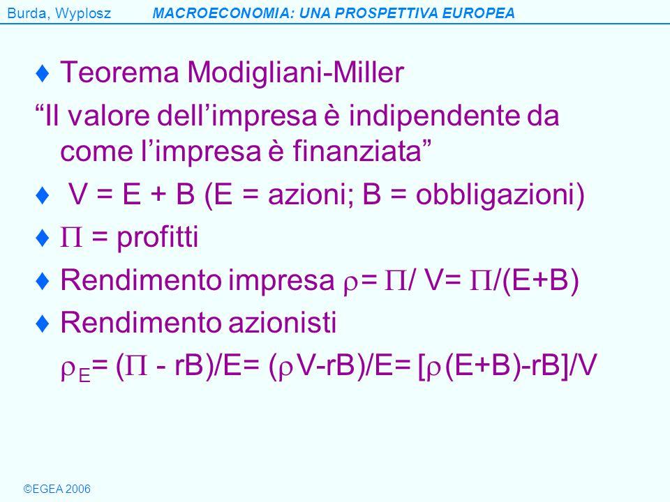 Burda, WyploszMACROECONOMIA: UNA PROSPETTIVA EUROPEA ©EGEA 2006 Teorema Modigliani-Miller Il valore dellimpresa è indipendente da come limpresa è fina