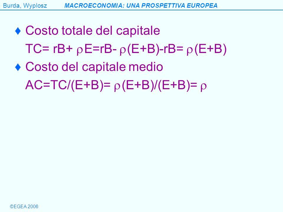 Burda, WyploszMACROECONOMIA: UNA PROSPETTIVA EUROPEA ©EGEA 2006 Costo totale del capitale TC= rB+ E=rB- (E+B)-rB= (E+B) Costo del capitale medio AC=TC