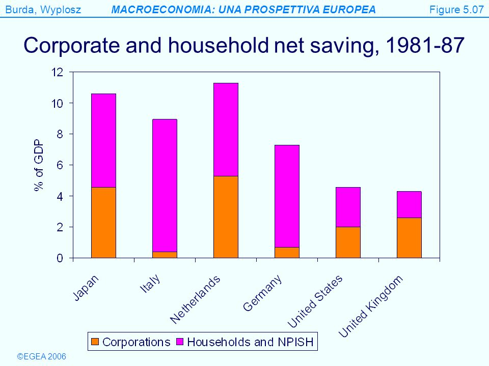 Burda, WyploszMACROECONOMIA: UNA PROSPETTIVA EUROPEA ©EGEA 2006 Corporate and household net saving, 1981-87 Figure 5.7 Figure 5.07