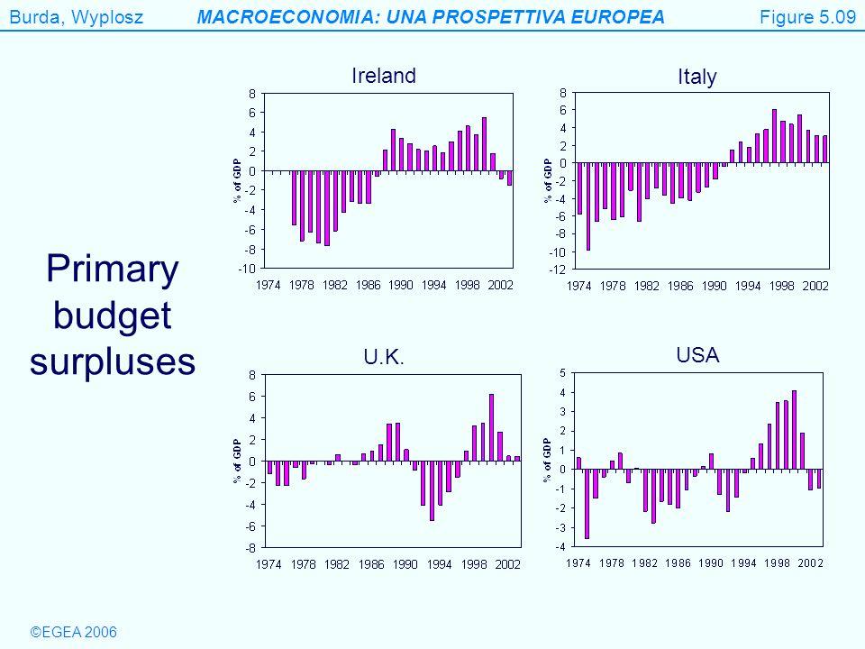 Burda, WyploszMACROECONOMIA: UNA PROSPETTIVA EUROPEA ©EGEA 2006 Primary budget surpluses Figure 5.9 Figure 5.09 Ireland Italy U.K. USA
