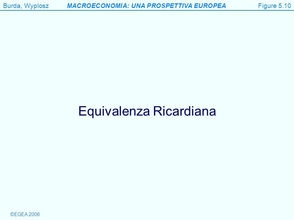 Burda, WyploszMACROECONOMIA: UNA PROSPETTIVA EUROPEA ©EGEA 2006 Figure 5.10 Equivalenza Ricardiana Figure 5.10