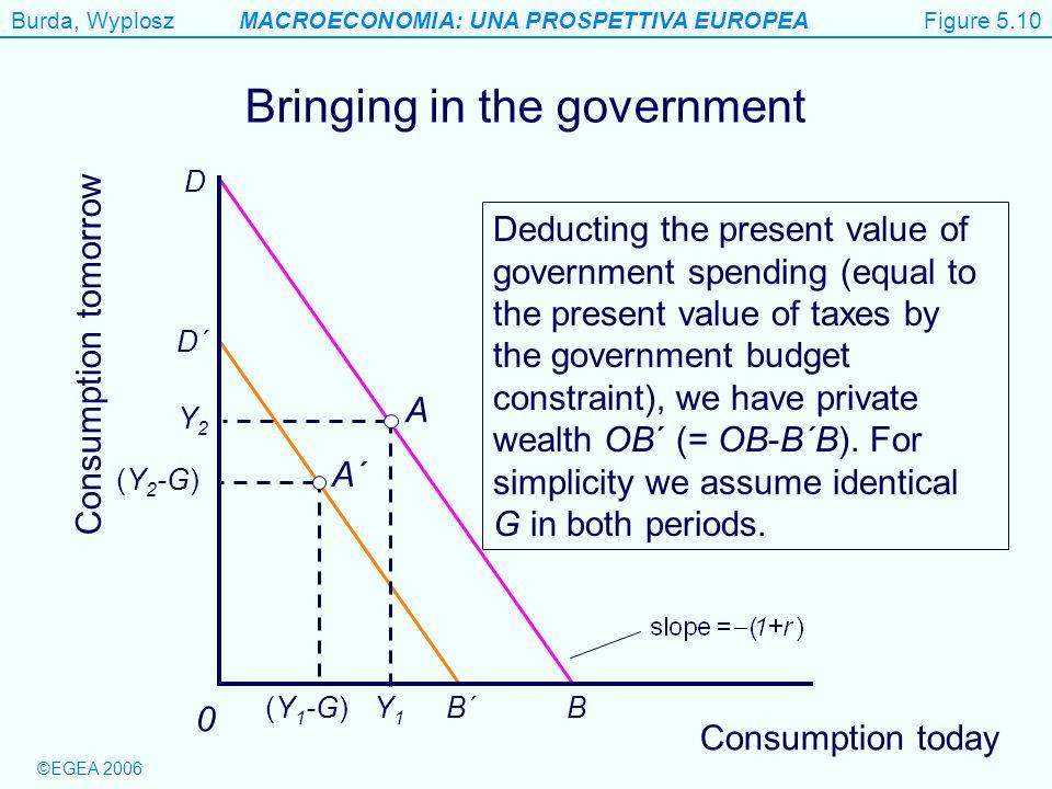 Burda, WyploszMACROECONOMIA: UNA PROSPETTIVA EUROPEA ©EGEA 2006 Figure 5.10 Consumption tomorrow 0 Bringing in the government B´ D´ B D A´ (Y 1 -G) (Y