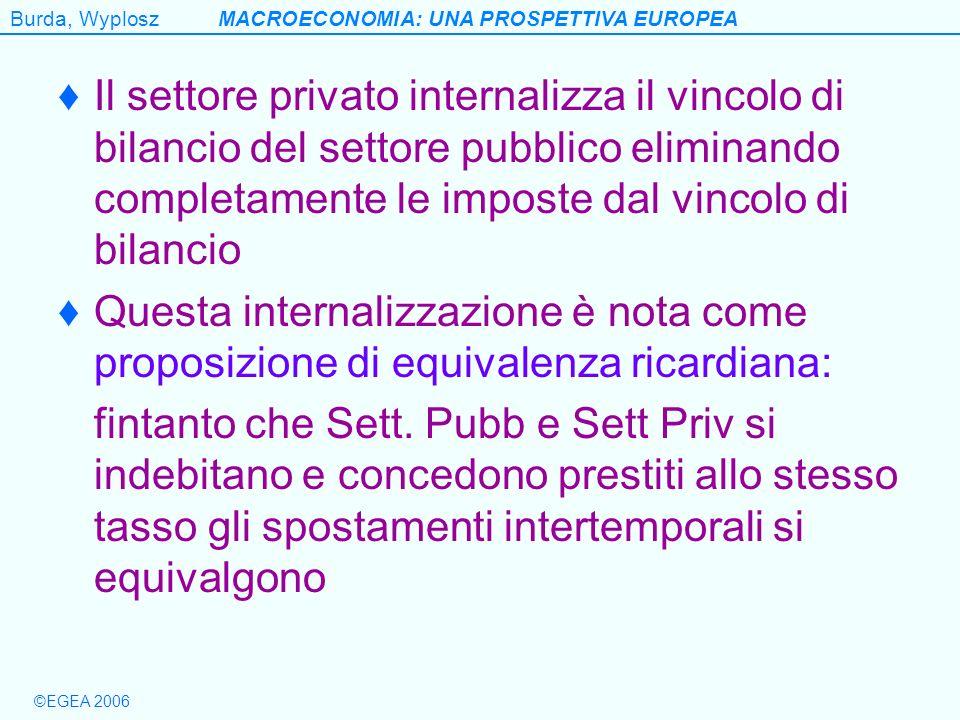 Burda, WyploszMACROECONOMIA: UNA PROSPETTIVA EUROPEA ©EGEA 2006 Il settore privato internalizza il vincolo di bilancio del settore pubblico eliminando