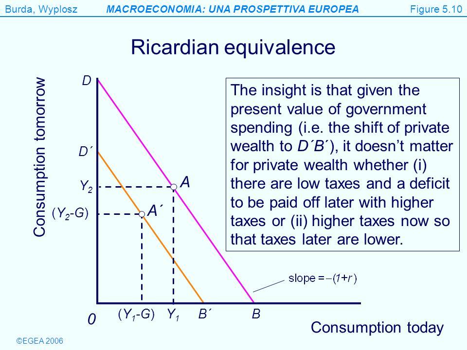 Burda, WyploszMACROECONOMIA: UNA PROSPETTIVA EUROPEA ©EGEA 2006 Figure 5.10 Consumption tomorrow 0 Ricardian equivalence BB´ D D´ Y1Y1 Y2Y2 A A´ (Y 1