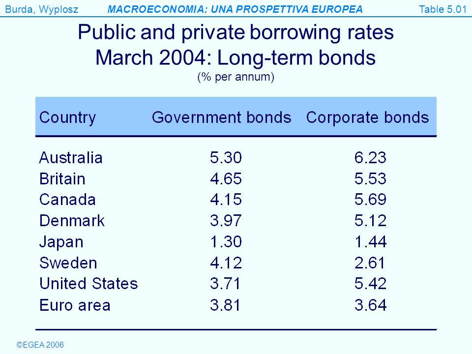 Burda, WyploszMACROECONOMIA: UNA PROSPETTIVA EUROPEA ©EGEA 2006 Table 5.1 Table 5.01 Public and private borrowing rates March 2004: Long-term bonds (%