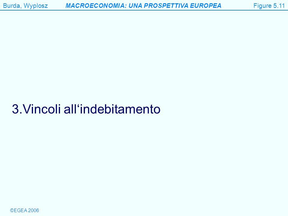 Burda, WyploszMACROECONOMIA: UNA PROSPETTIVA EUROPEA ©EGEA 2006 Figure 5.11 3.Vincoli allindebitamento Figure 5.11