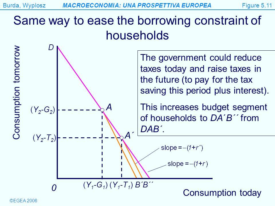 Burda, WyploszMACROECONOMIA: UNA PROSPETTIVA EUROPEA ©EGEA 2006 B´´ Figure 5.11 Consumption tomorrow 0 Same way to ease the borrowing constraint of ho