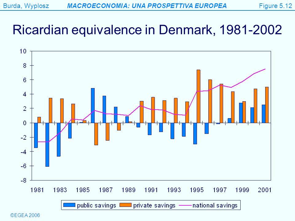 Burda, WyploszMACROECONOMIA: UNA PROSPETTIVA EUROPEA ©EGEA 2006 Fig. 5.12 Figure 5.12 Ricardian equivalence in Denmark, 1981-2002