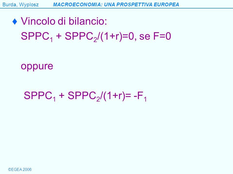 Burda, WyploszMACROECONOMIA: UNA PROSPETTIVA EUROPEA ©EGEA 2006 Vincolo di bilancio: SPPC 1 + SPPC 2 /(1+r)=0, se F=0 oppure SPPC 1 + SPPC 2 /(1+r)= -