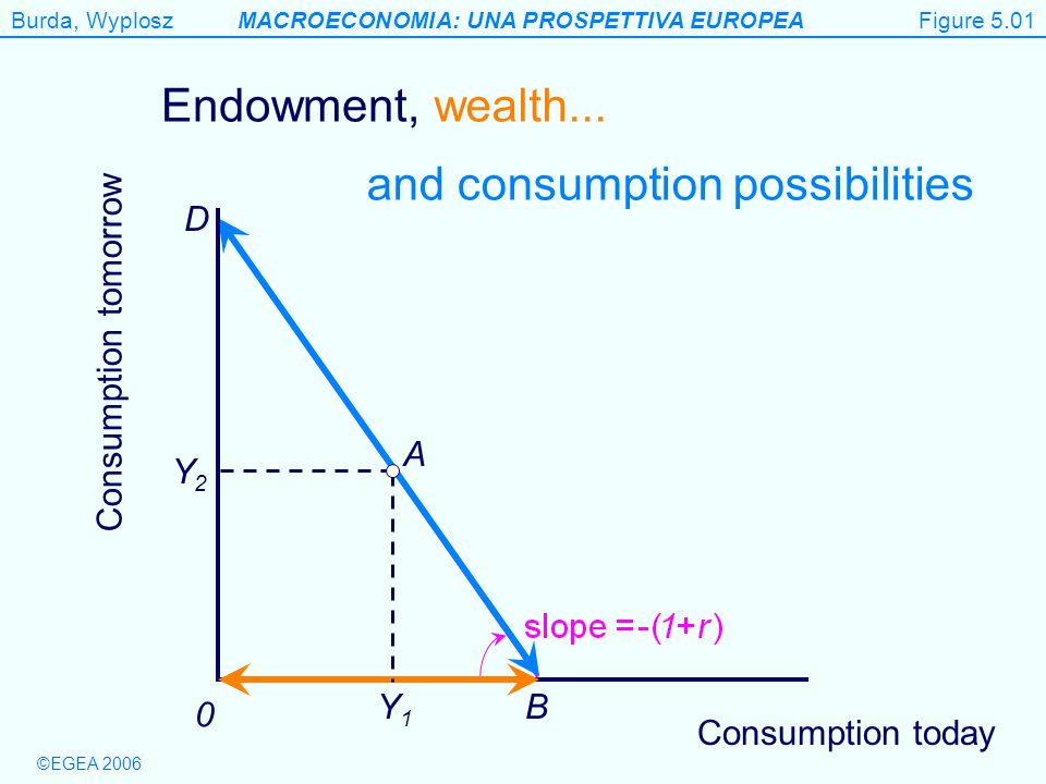 Burda, WyploszMACROECONOMIA: UNA PROSPETTIVA EUROPEA ©EGEA 2006 Figure 5.8 Government budget constraint Figure 5.08