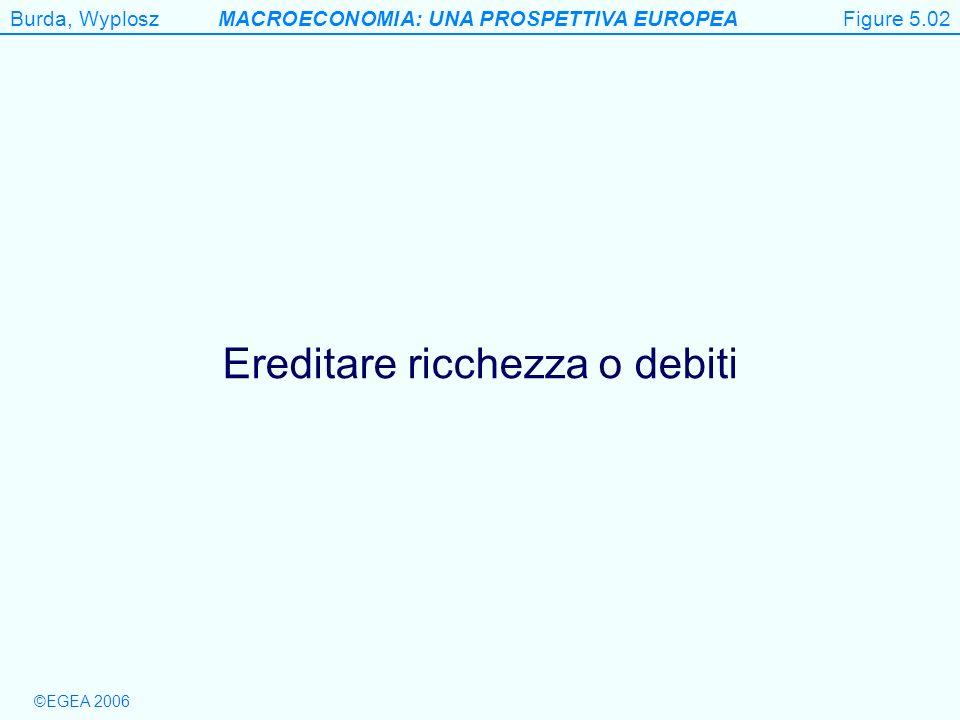 Burda, WyploszMACROECONOMIA: UNA PROSPETTIVA EUROPEA ©EGEA 2006 Fig.