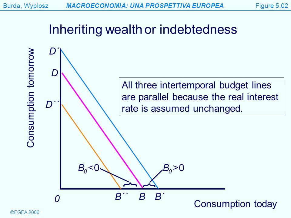 Burda, WyploszMACROECONOMIA: UNA PROSPETTIVA EUROPEA ©EGEA 2006 Figure 5.6 Consumption today Consumption tomorrow 0 D B Suppose we save from our original endowment.