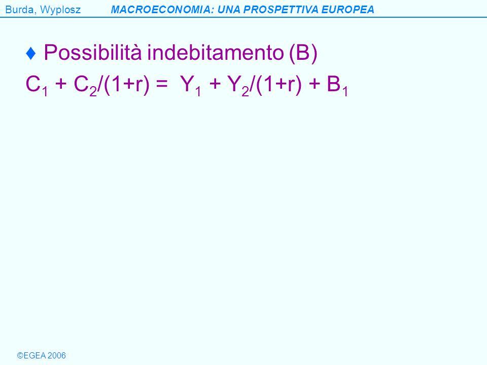 Burda, WyploszMACROECONOMIA: UNA PROSPETTIVA EUROPEA ©EGEA 2006 Casi nei quali lequivalenza ricardiana perde validità 1.Lorizzonte temporale dei cittadini 2.r > r G C 1 + C 2 /(1+r) = Y 1 – G 1 + [(Y 2 -G 2 )/(1+r)] + [(r-r G )/(1+r)](G 1 -T 1 ) se r > r G [(r-r G )/(1+r)](G 1 -T 1 ) >0 I minori costi di indebitamento dello Stato equivalgono alla concessione di un sussidio al settore privato (o questultimo si indebita alle stesse condizioni dello Stato)