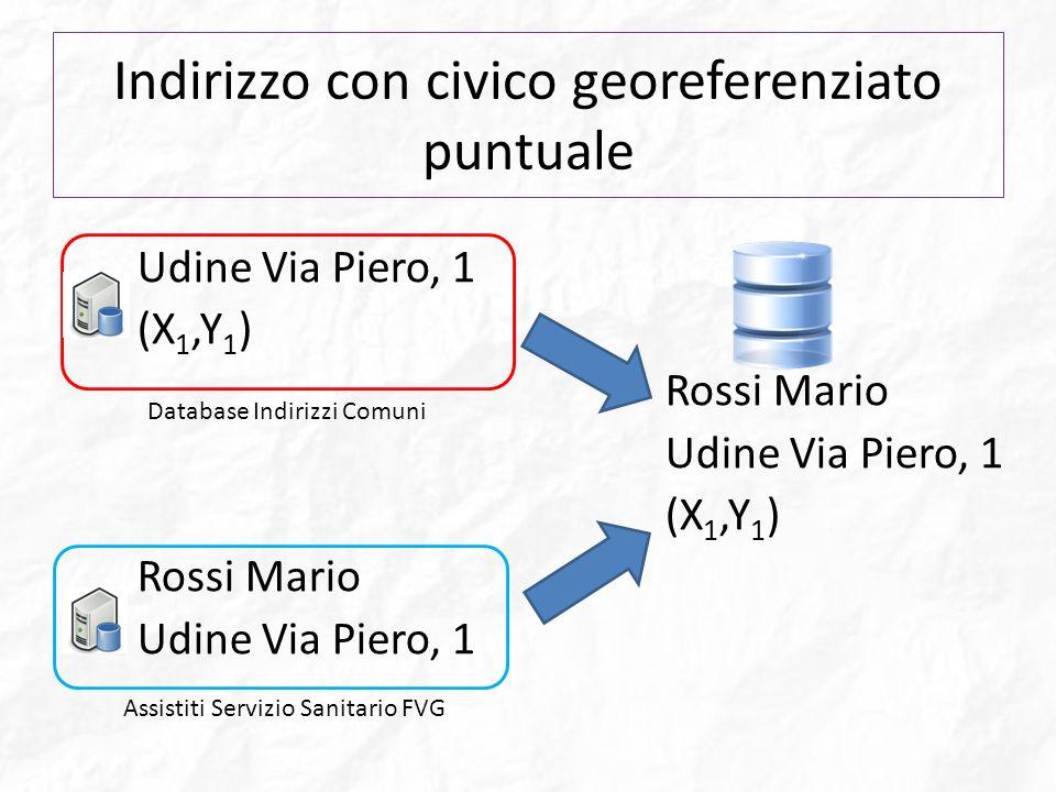 Indirizzo con civico georeferenziato puntuale Udine Via Piero, 1 (X 1,Y 1 ) Rossi Mario Udine Via Piero, 1 (X 1,Y 1 ) Rossi Mario Udine Via Piero, 1 D