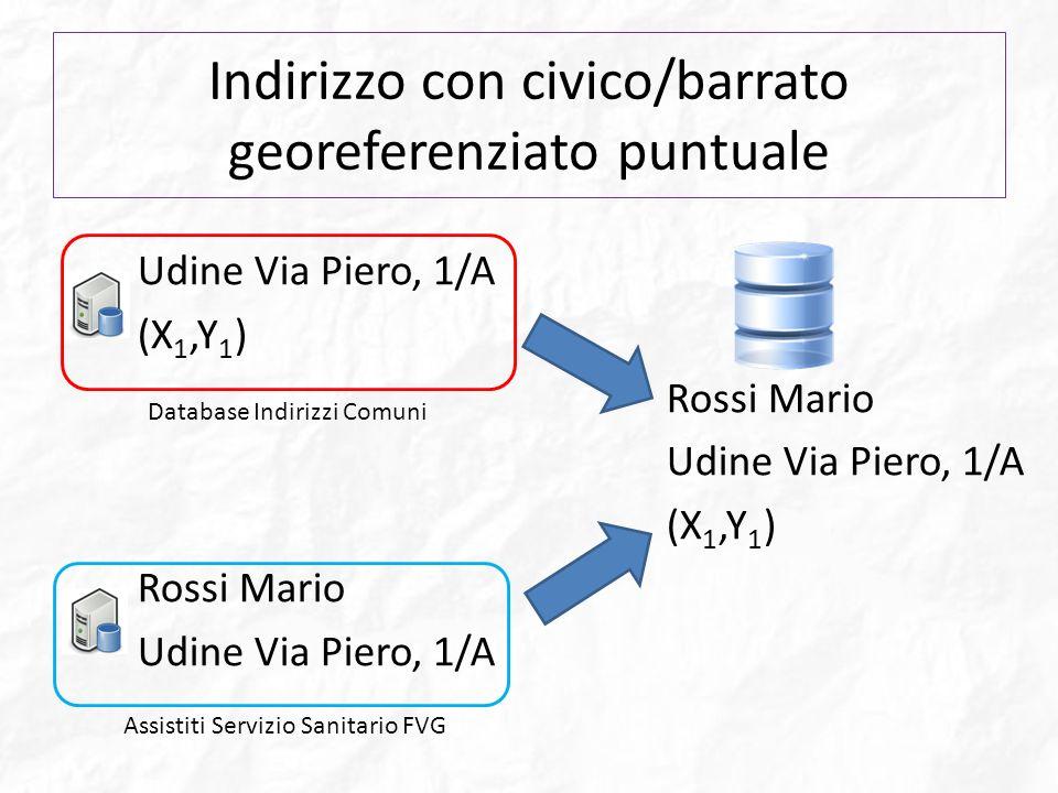 Indirizzo con civico/barrato georeferenziato puntuale Udine Via Piero, 1/A (X 1,Y 1 ) Rossi Mario Udine Via Piero, 1/A (X 1,Y 1 ) Rossi Mario Udine Vi