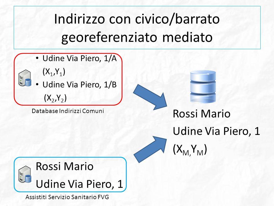 Indirizzo con civico/barrato georeferenziato mediato Udine Via Piero, 1/A (X 1,Y 1 ) Udine Via Piero, 1/B (X 2,Y 2 ) Rossi Mario Udine Via Piero, 1 (X