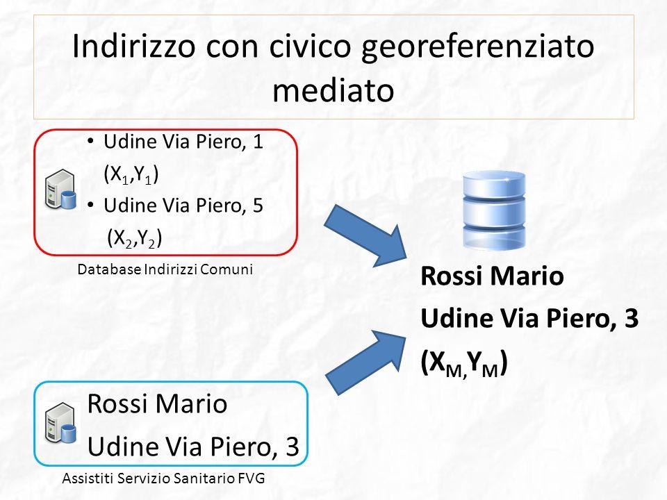 Indirizzo con civico georeferenziato mediato Udine Via Piero, 1 (X 1,Y 1 ) Udine Via Piero, 5 (X 2,Y 2 ) Rossi Mario Udine Via Piero, 3 (X M, Y M ) Ro