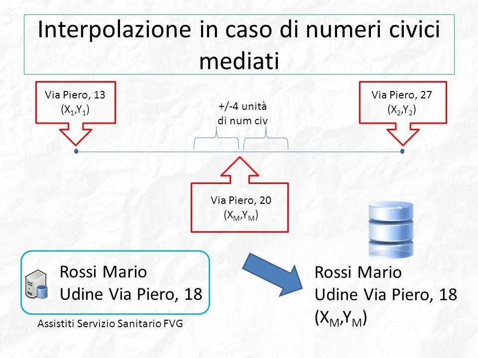 Interpolazione in caso di numeri civici mediati Via Piero, 13 (X 1,Y 1 ) Via Piero, 27 (X 2,Y 2 ) Via Piero, 20 (X M,Y M ) Assistiti Servizio Sanitari