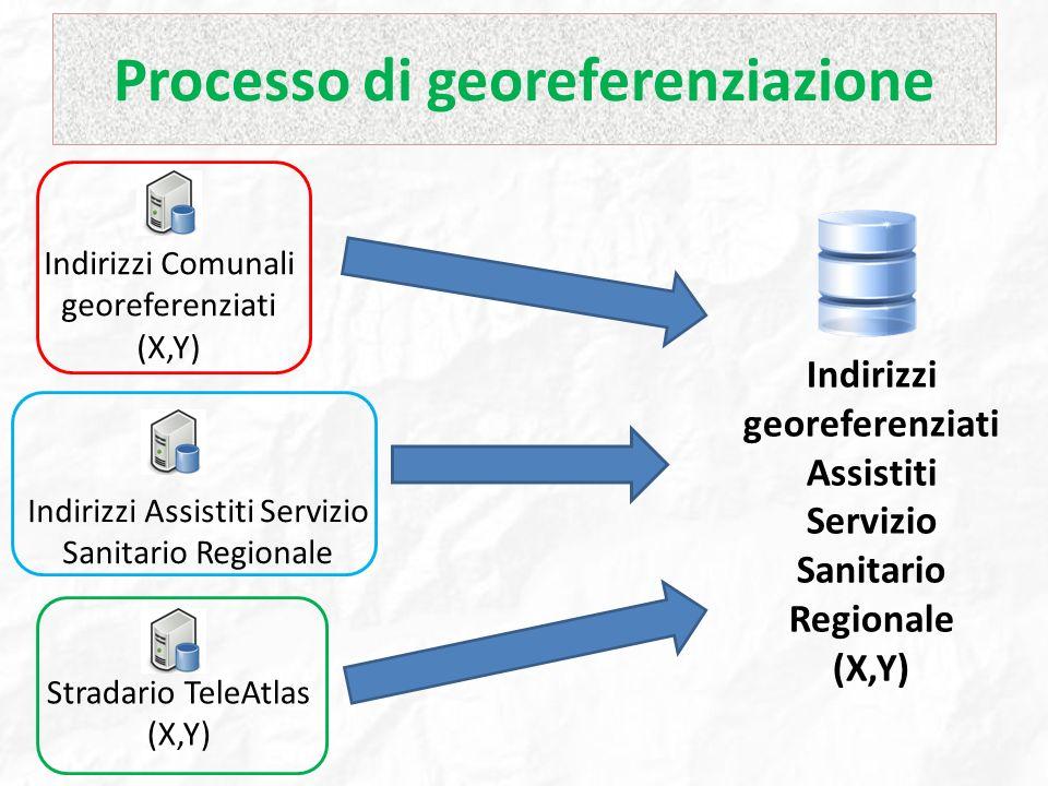 Processo di georeferenziazione Indirizzi Comunali georeferenziati (X,Y) Indirizzi Assistiti Servizio Sanitario Regionale Indirizzi georeferenziati Ass