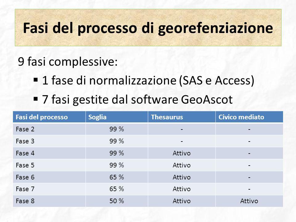 Fasi del processo di georefenziazione 9 fasi complessive: 1 fase di normalizzazione (SAS e Access) 7 fasi gestite dal software GeoAscot Fasi del proce