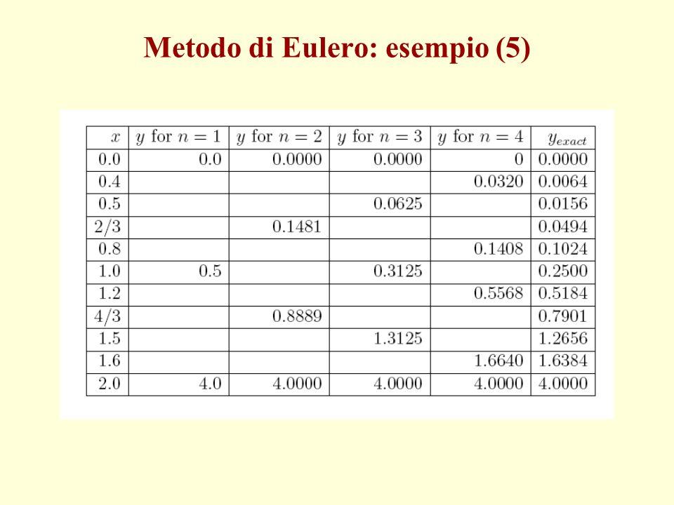 Metodo di Eulero: esempio (5)