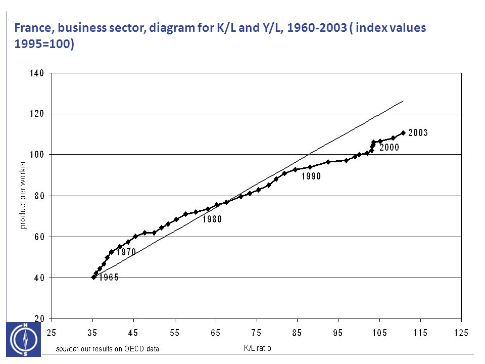 France, business sector, diagram for K/L and Y/L, 1960-2003 ( index values 1995=100)