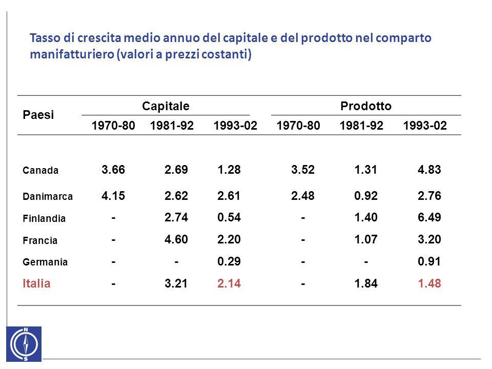 Tasso di crescita medio annuo del capitale e del prodotto nel comparto manifatturiero (valori a prezzi costanti) Paesi Capitale Prodotto 1970-801981-921993-021970-801981-921993-02 Canada 3.662.691.283.521.314.83 Danimarca 4.152.622.612.480.922.76 Finlandia -2.740.54-1.406.49 Francia -4.602.20-1.073.20 Germania --0.29--0.91 Italia-3.212.14-1.841.48