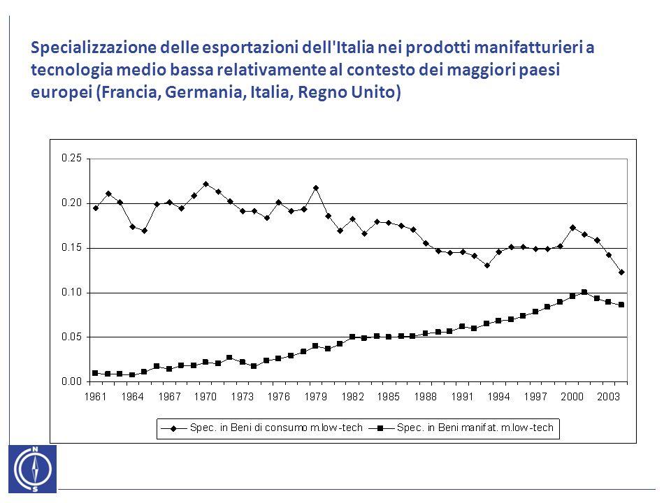 Specializzazione delle esportazioni dell Italia nei prodotti manifatturieri a tecnologia medio bassa relativamente al contesto dei maggiori paesi europei (Francia, Germania, Italia, Regno Unito)