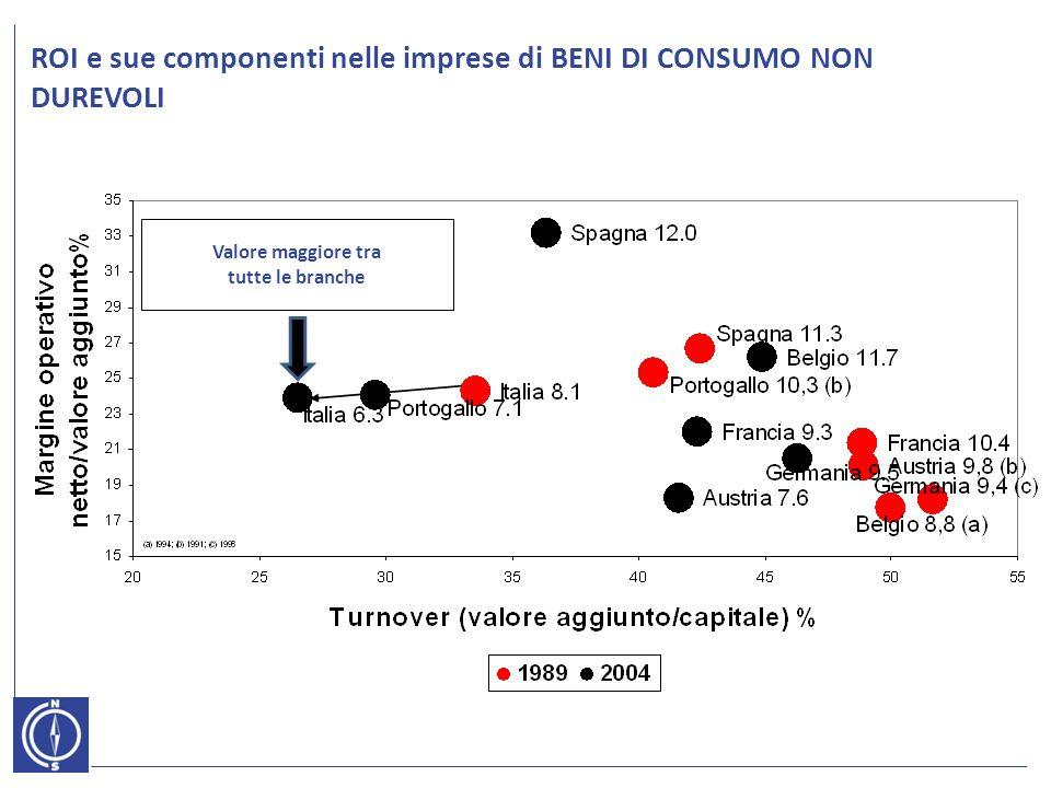 ROI e sue componenti nelle imprese di BENI DI CONSUMO NON DUREVOLI Valore maggiore tra tutte le branche