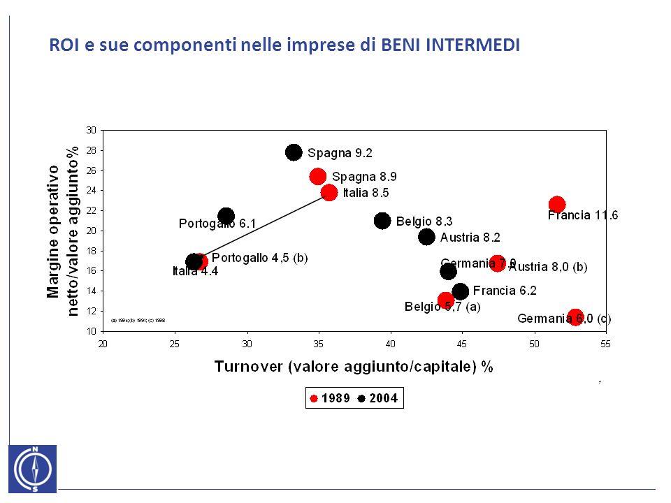 ROI e sue componenti nelle imprese di BENI INTERMEDI