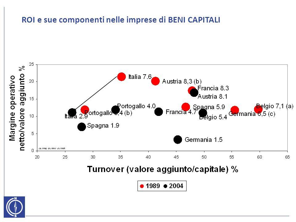 ROI e sue componenti nelle imprese di BENI CAPITALI