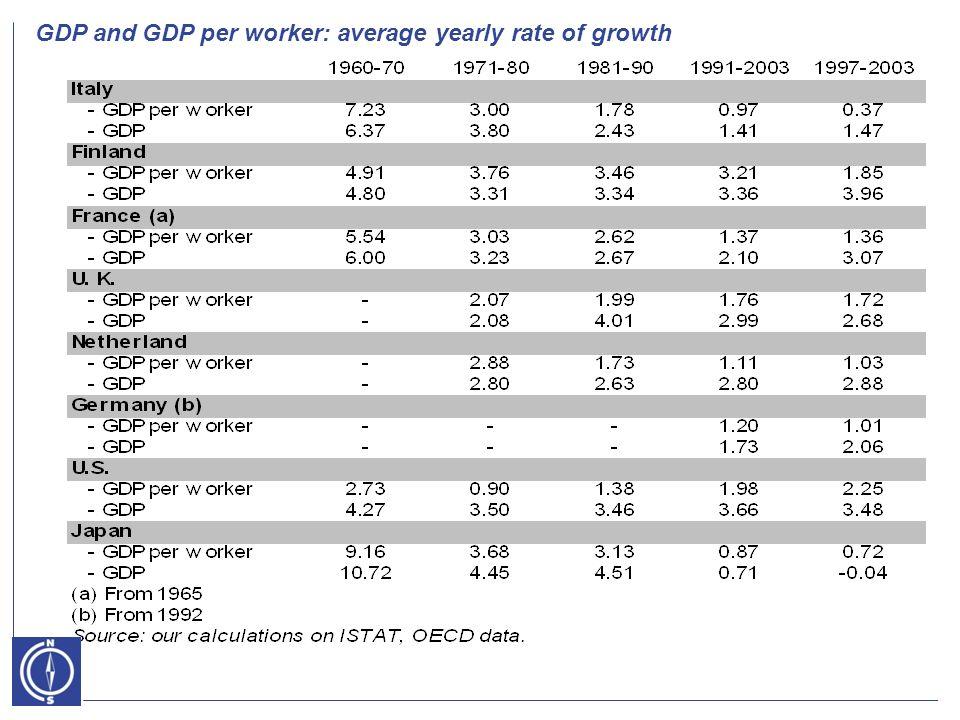 EMPIRICS – SUPPLY-SIDE - Cointegration estimation log (y_h) e log (k) Lg K Australia 0,68 a 0,90 b Finland 0,70 c 2,08 d Italy0,77 Korea1,61 Netherlands1,44 U.K.0,93 USA1,00 a = 1993 b = 1994 c = 1991 d = 1992 High performance and low performance countries.