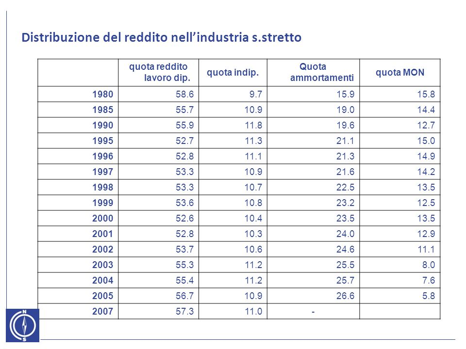 Distribuzione del reddito nellindustria s.stretto quota reddito lavoro dip.