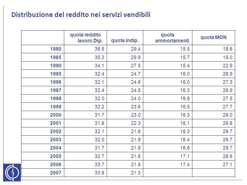 Distribuzione del reddito nei servizi vendibili quota reddito lavoro Dip.quota indip.