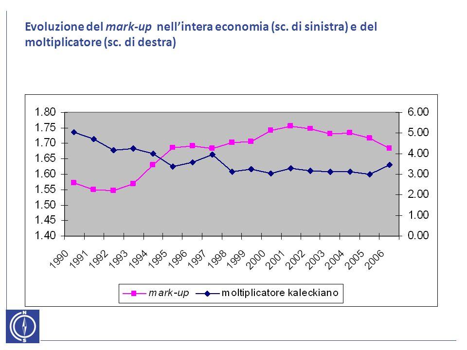 Evoluzione del mark-up nellintera economia (sc. di sinistra) e del moltiplicatore (sc. di destra)