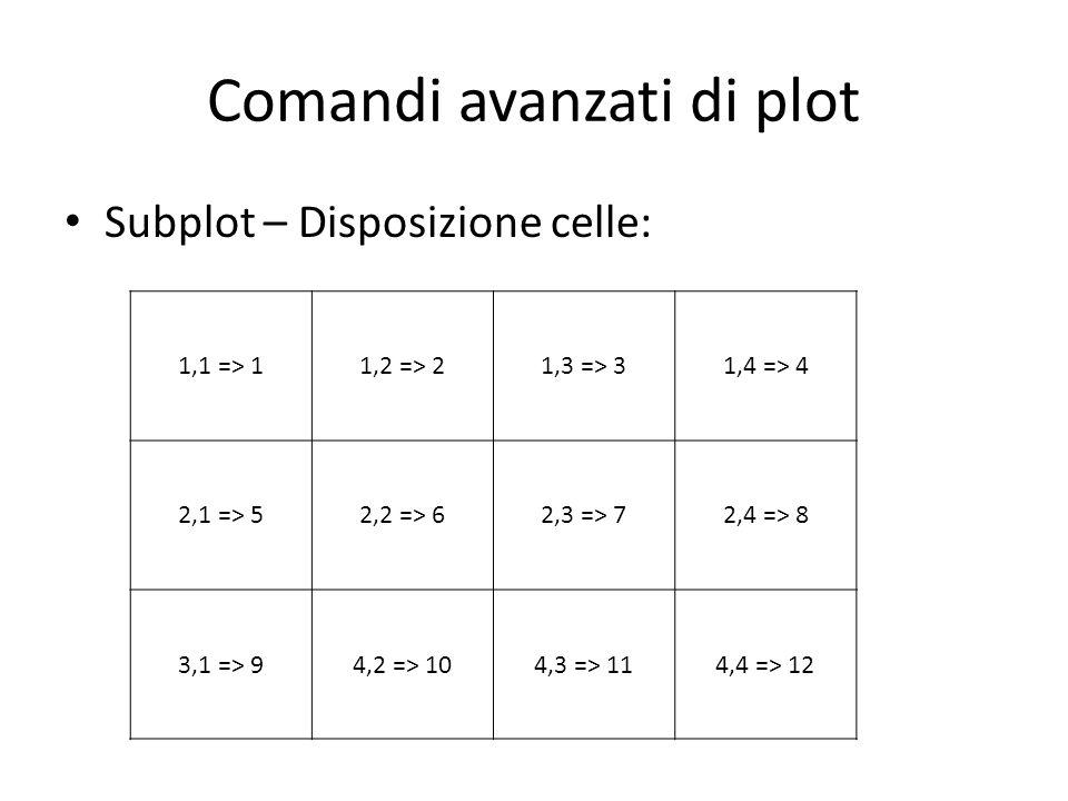 Comandi avanzati di plot Subplot – Disposizione celle: 1,1 => 11,2 => 21,3 => 31,4 => 4 2,1 => 52,2 => 62,3 => 72,4 => 8 3,1 => 94,2 => 104,3 => 114,4