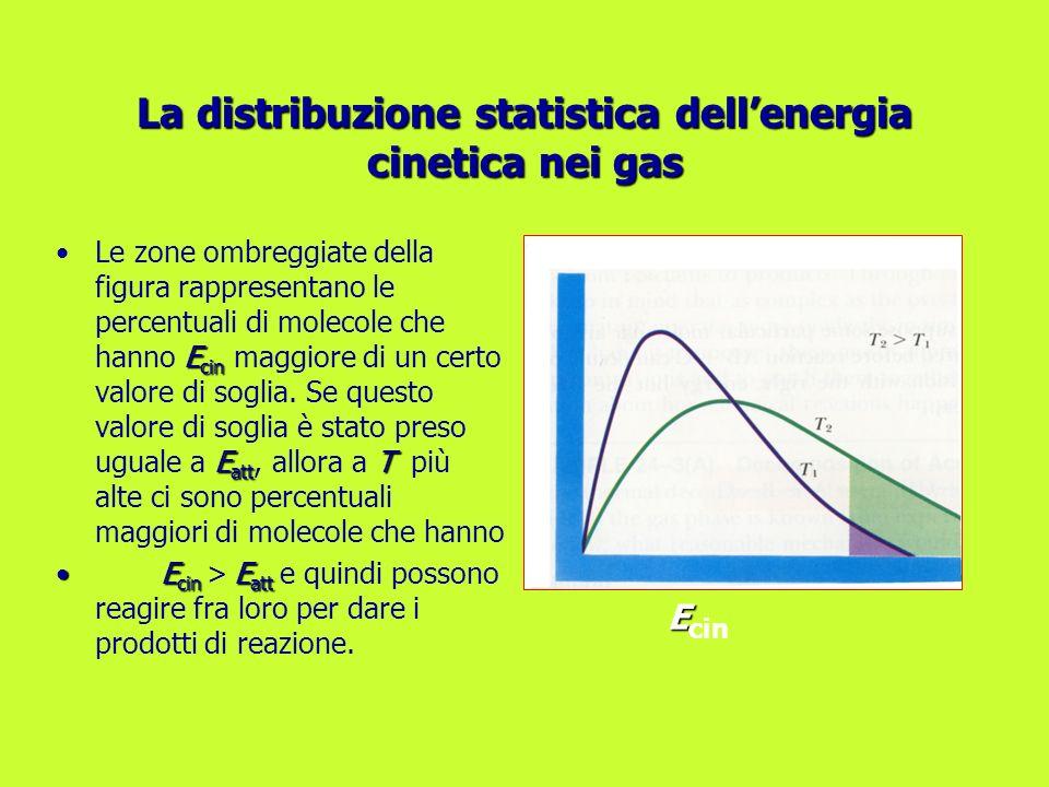 E cin E att TLe zone ombreggiate della figura rappresentano le percentuali di molecole che hanno E cin maggiore di un certo valore di soglia. Se quest