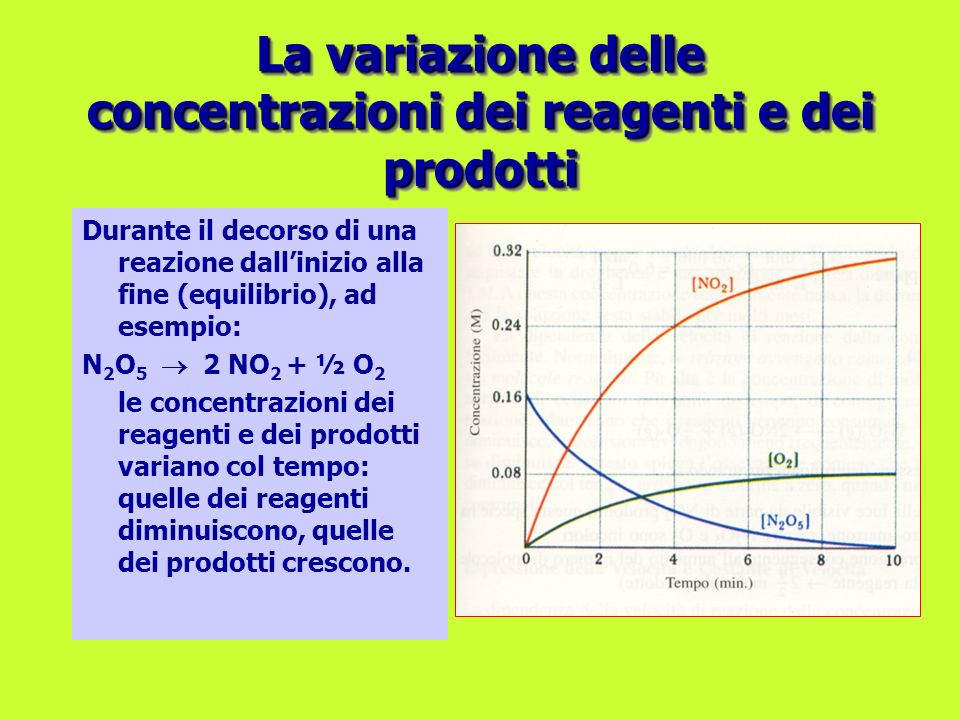 Durante il decorso di una reazione dallinizio alla fine (equilibrio), ad esempio: N 2 O 5 2 NO 2 + ½ O 2 le concentrazioni dei reagenti e dei prodotti